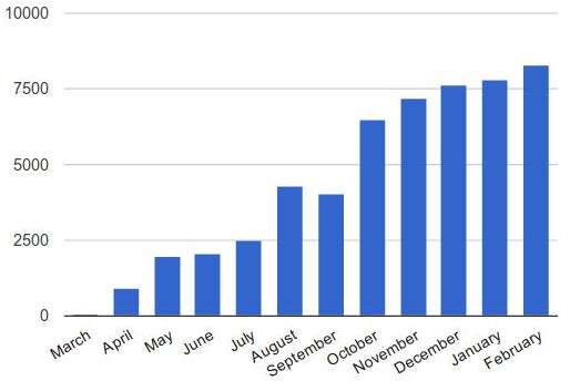 土木坛子的博客独立一周年