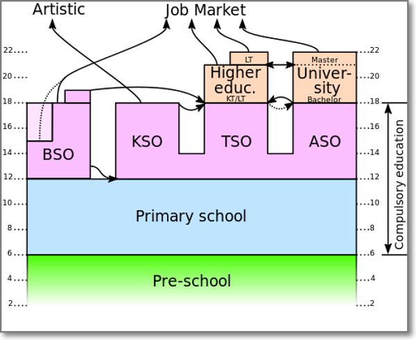 比利时教育结构