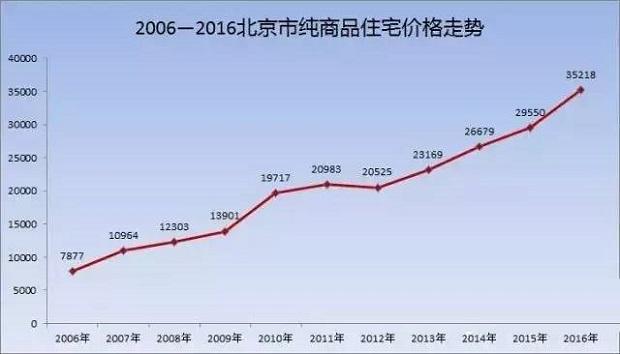 北京10年2006-2015房价图