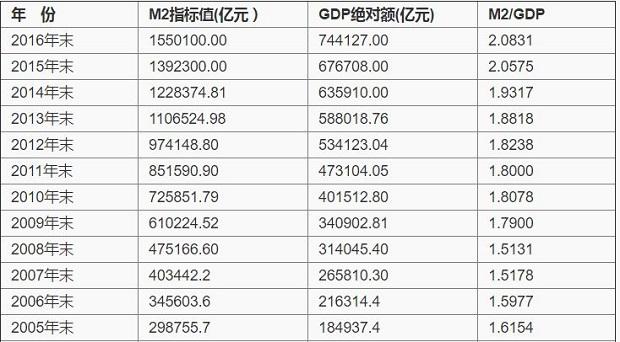 中国10年2006-2015广义货币供应量