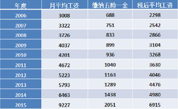 北京10年2006-2015工资上涨图